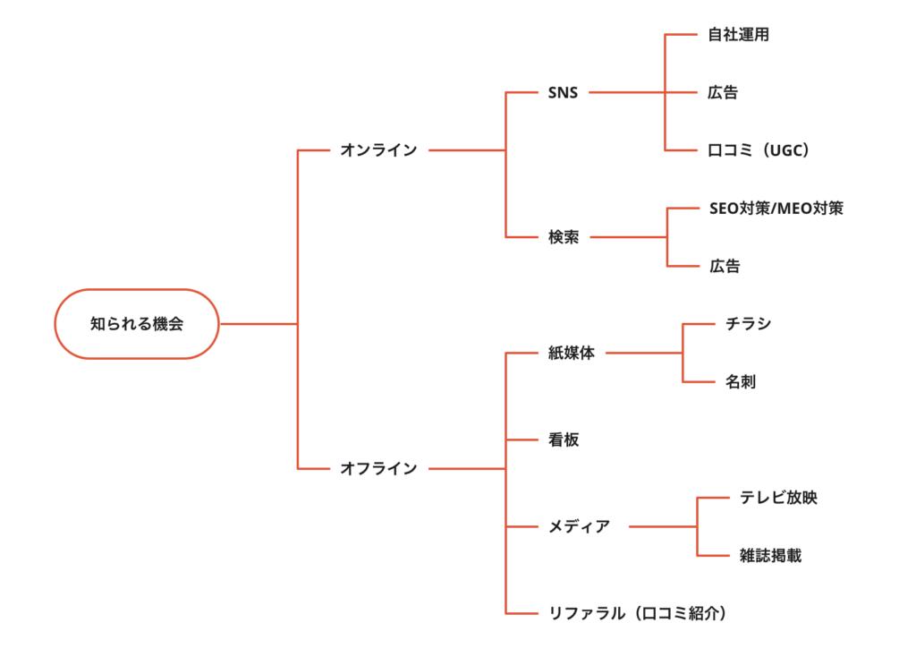 集客法マインドマップ
